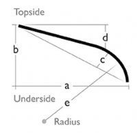 Bullnose forming underside radius