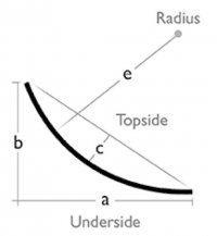 Concave forming underside radius