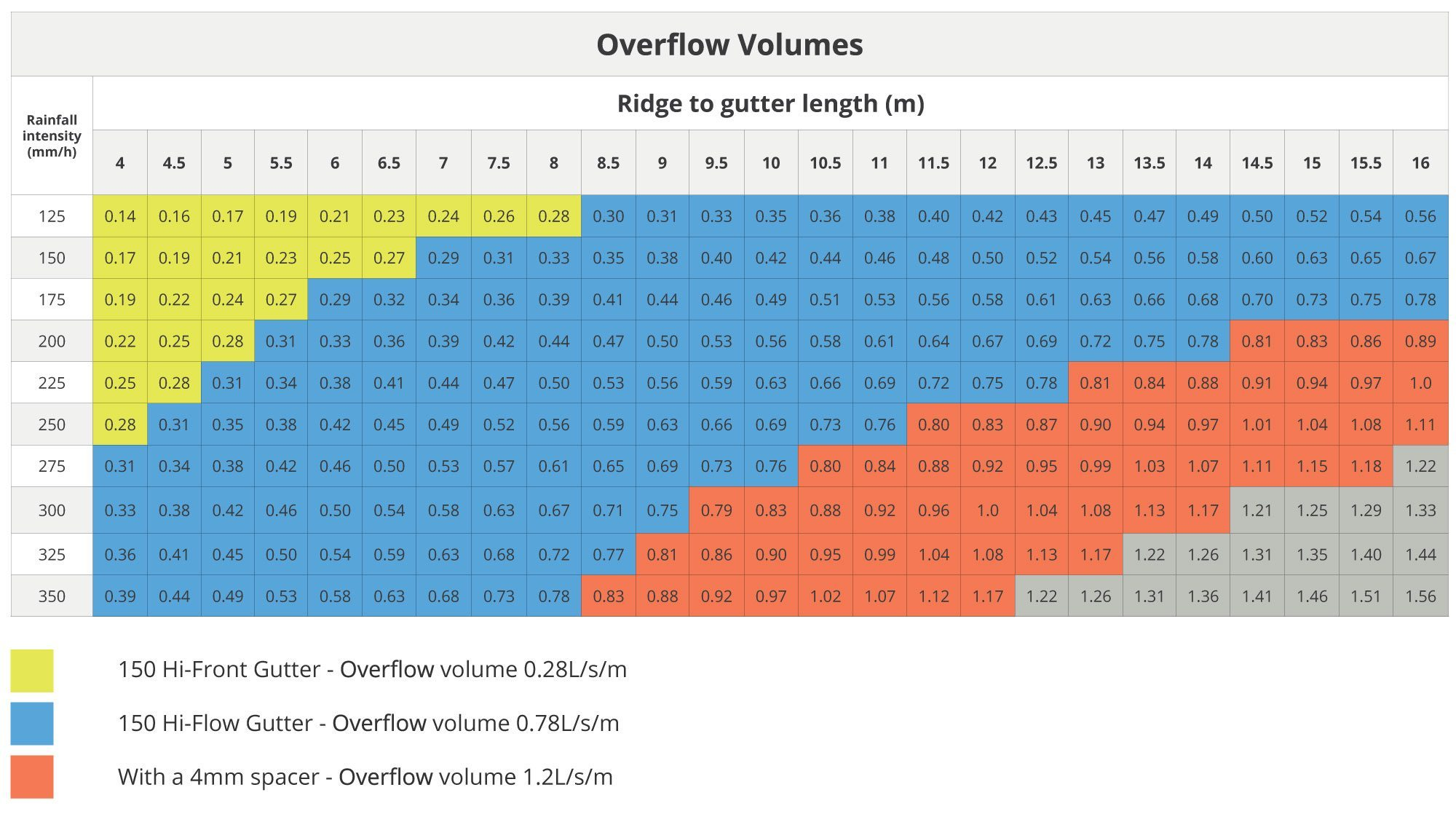 overflow volumes