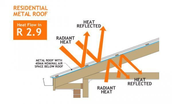 Benefits of Solairforce insulation for metal roofing